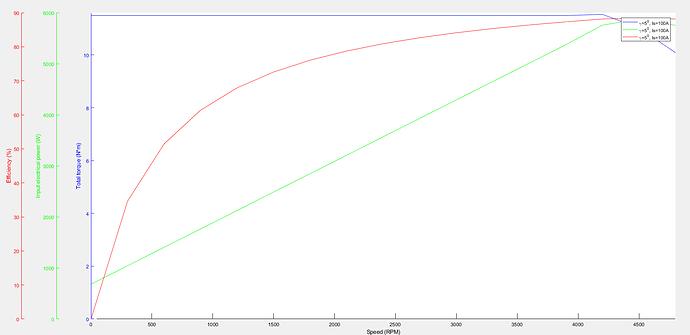 Power_Chart_100A