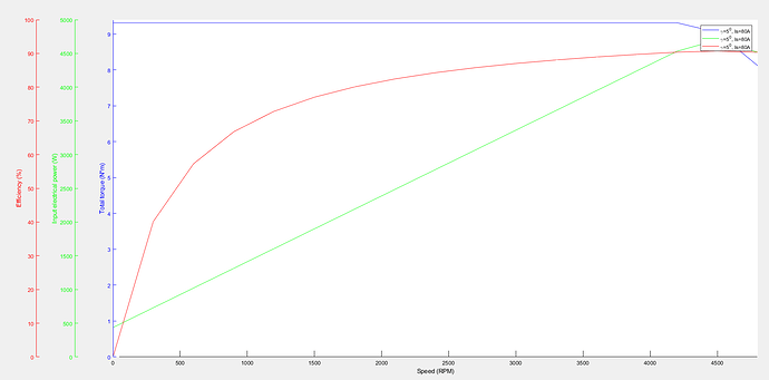 Power_Chart_80A