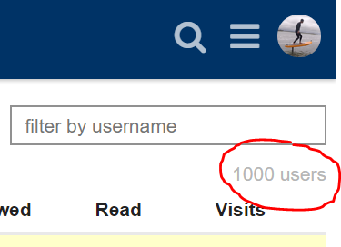 1000users