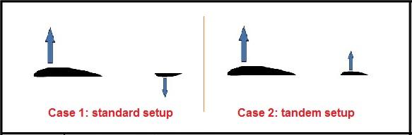 Standard and Tandem wing setups
